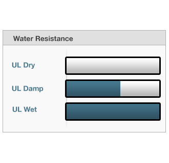 Water Resistance UL Rating Chart