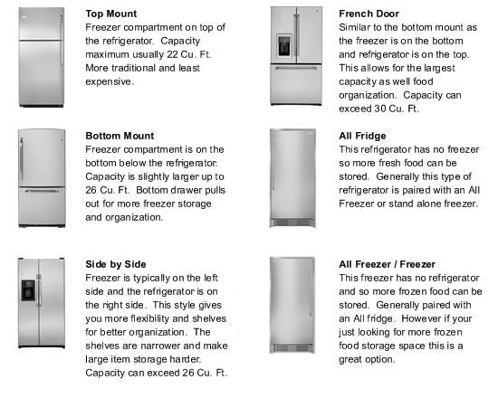 Ge Profile Refrigerators Build Com