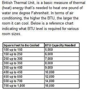 BTU Cooling